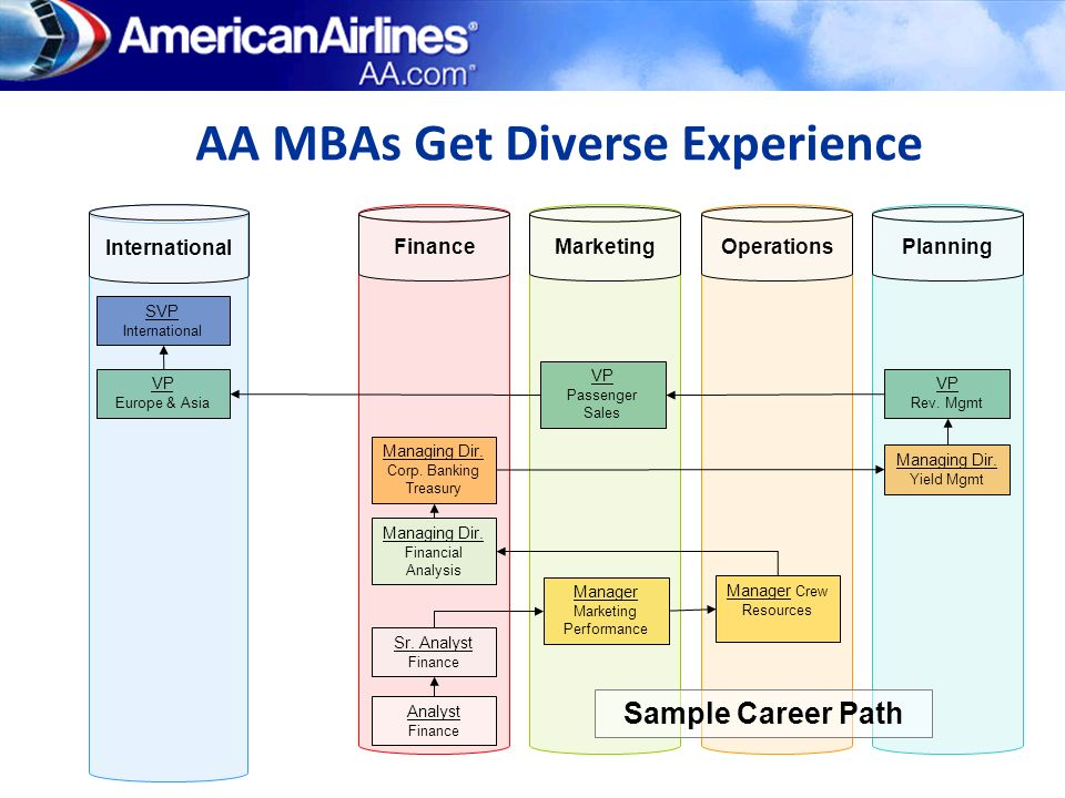 AA MBAs Get Diverse Experience
