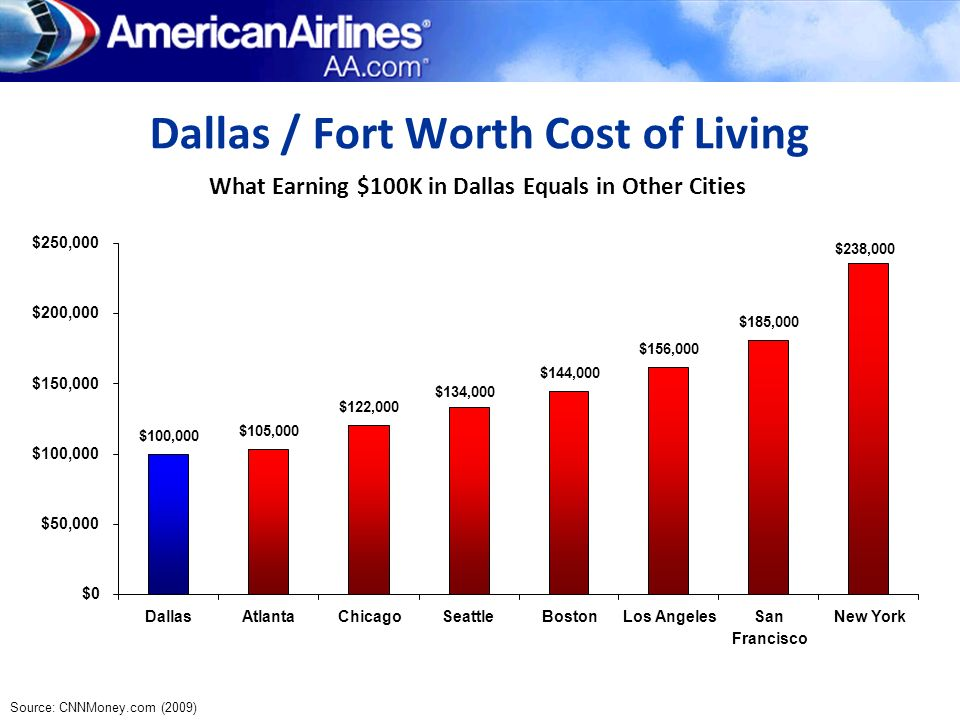 Dallas / Fort Worth Cost of Living