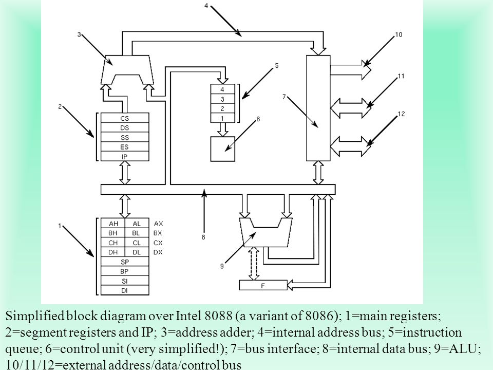 Simplified block diagram over Intel 8088 (a variant of 8086); 1=main registers; 2=segment registers and IP; 3=address adder; 4=internal address bus; 5=instruction queue; 6=control unit (very simplified!); 7=bus interface; 8=internal data bus; 9=ALU; 10/11/12=external address/data/control bus