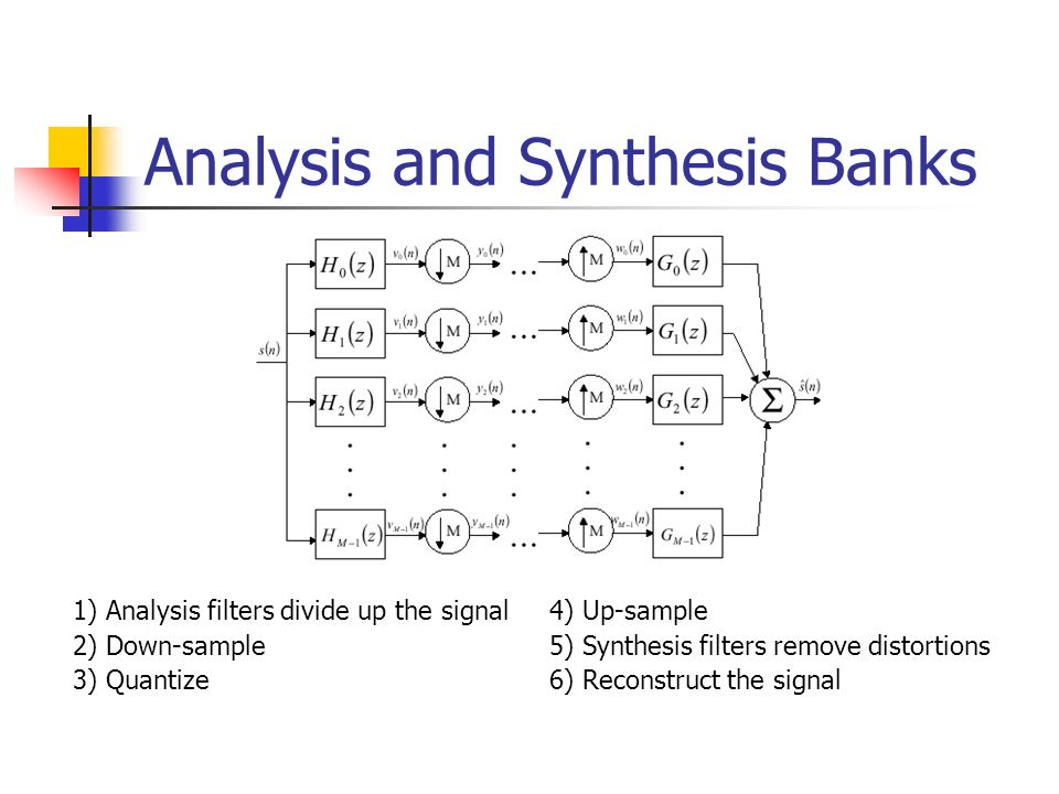 Analysis and Synthesis Banks