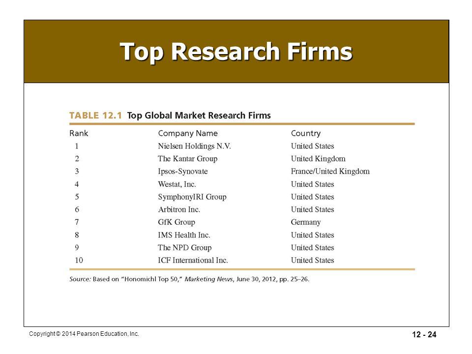Market Research Companies >> International Opportunities Ppt Video Online Download