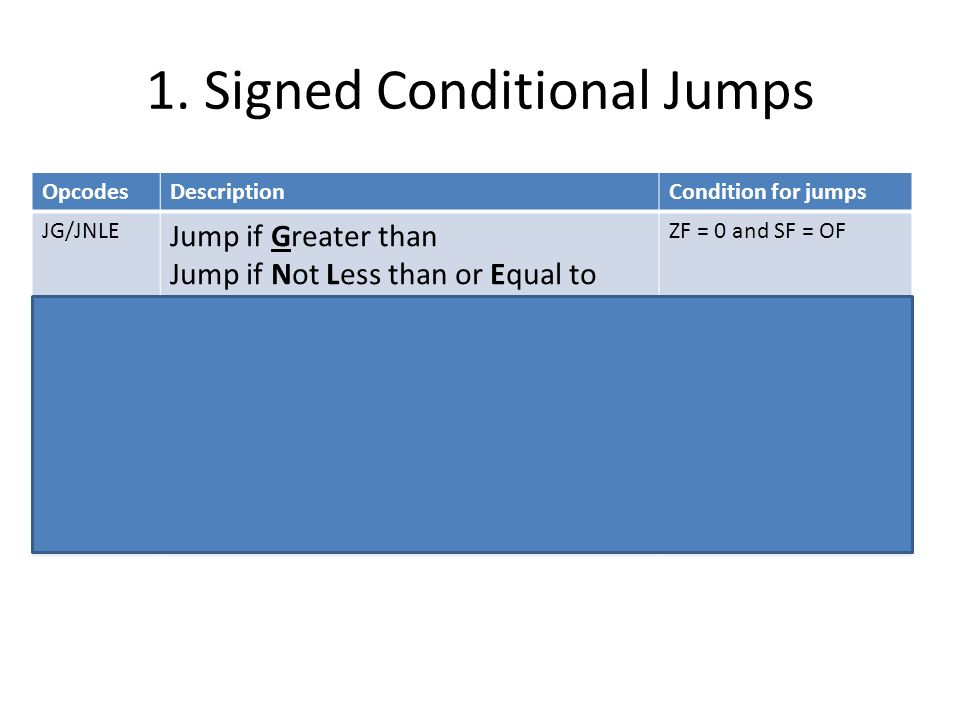 1. Signed Conditional Jumps