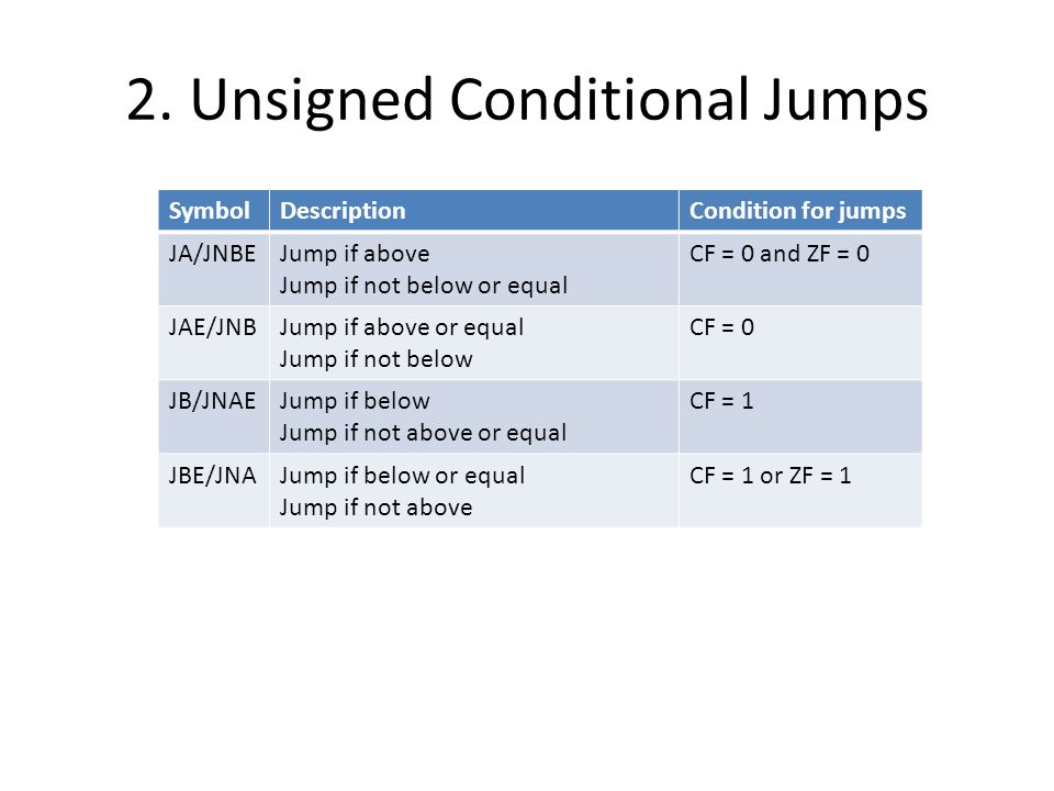 2. Unsigned Conditional Jumps