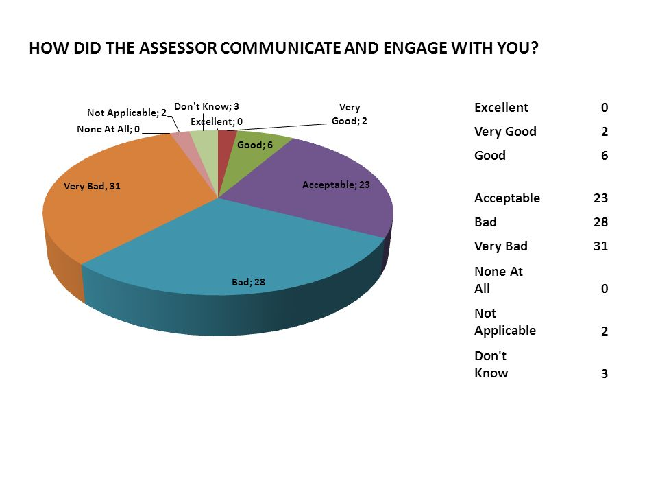 HOW DID THE ASSESSOR COMMUNICATE AND ENGAGE WITH YOU