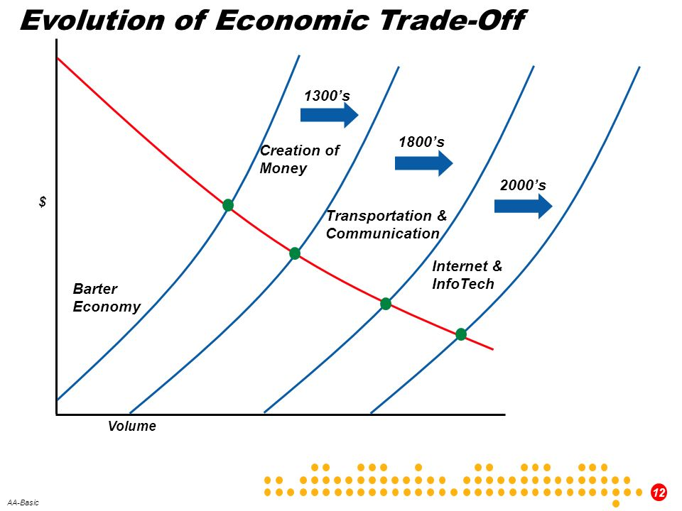 Evolution of Economic Trade-Off