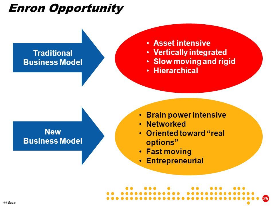 Enron Opportunity Traditional Asset intensive Business Model