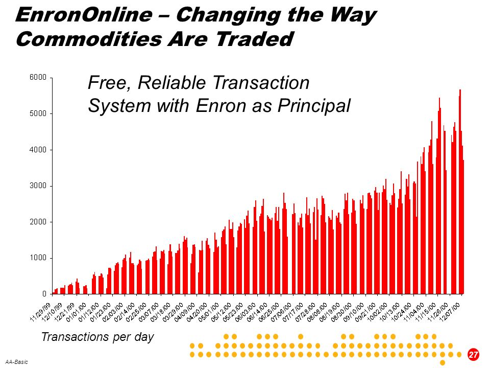 EnronOnline – Changing the Way Commodities Are Traded
