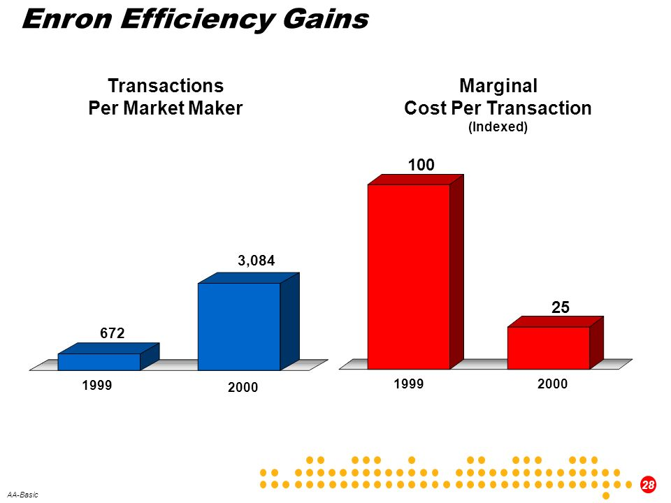 Enron Efficiency Gains