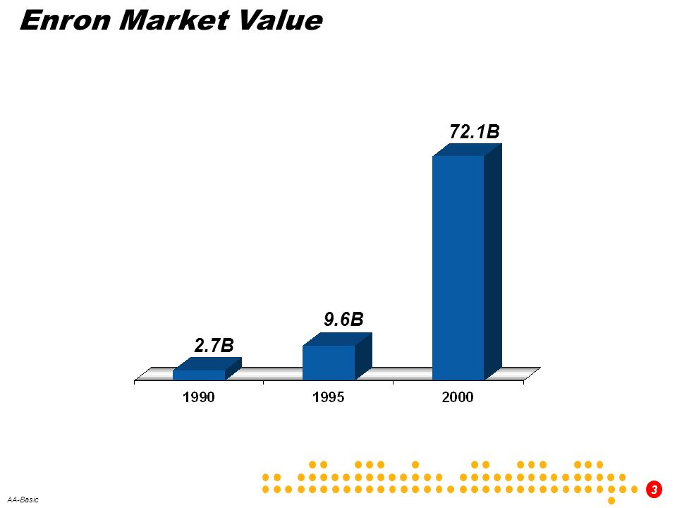 Enron Market Value 72.1B 9.6B 2.7B