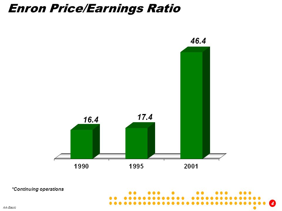 Enron Price/Earnings Ratio