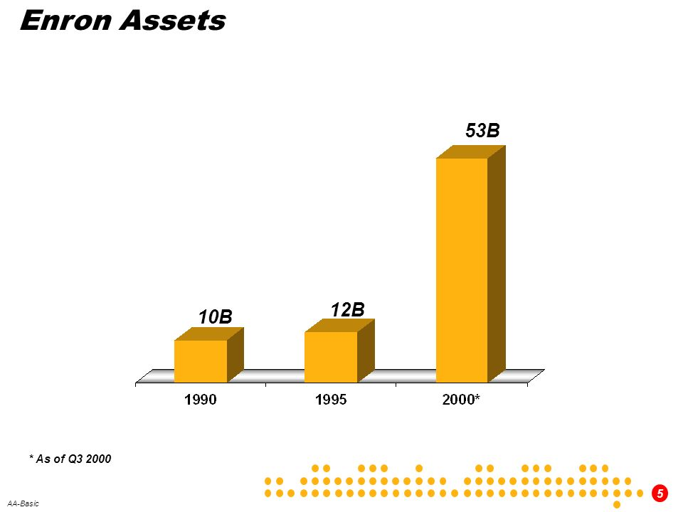 Enron Assets 53B 12B 10B * As of Q3 2000