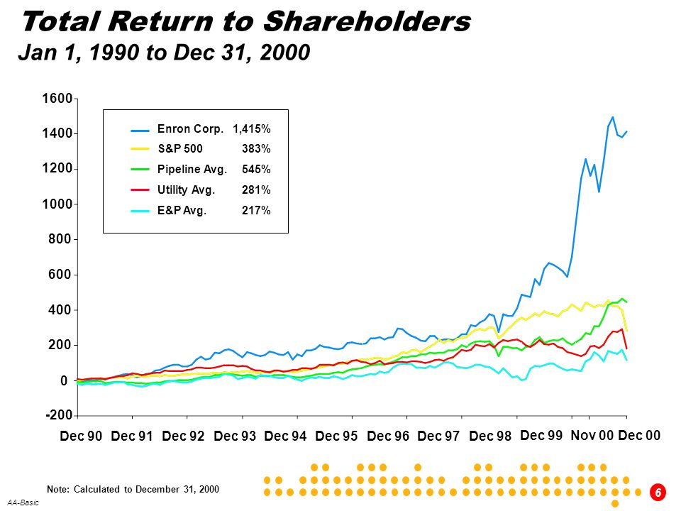 Total Return to Shareholders Jan 1, 1990 to Dec 31, 2000