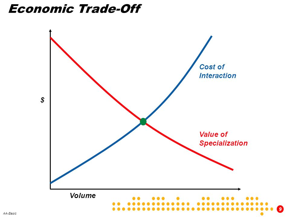 Economic Trade-Off Cost of Interaction $ Value of Specialization