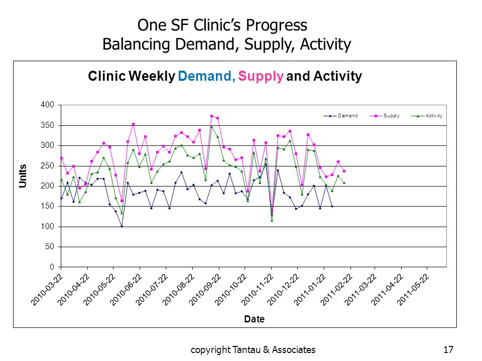 One SF Clinic's Progress Balancing Demand, Supply, Activity