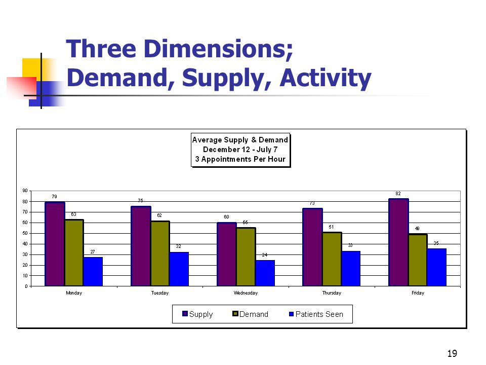 Three Dimensions; Demand, Supply, Activity