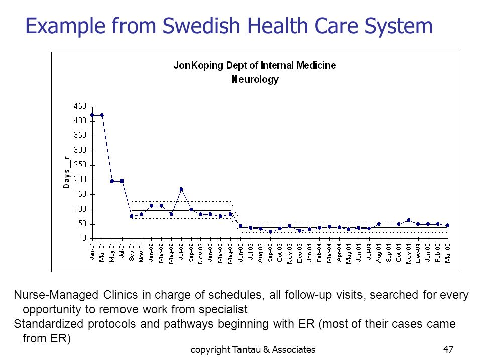 Example from Swedish Health Care System