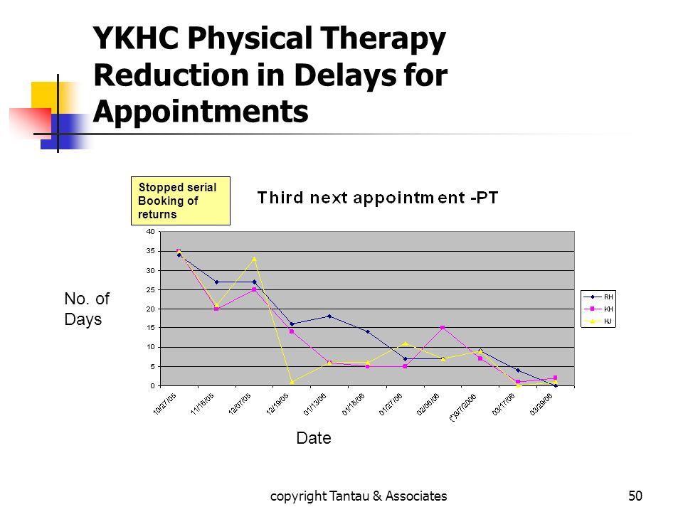 YKHC Physical Therapy Reduction in Delays for Appointments