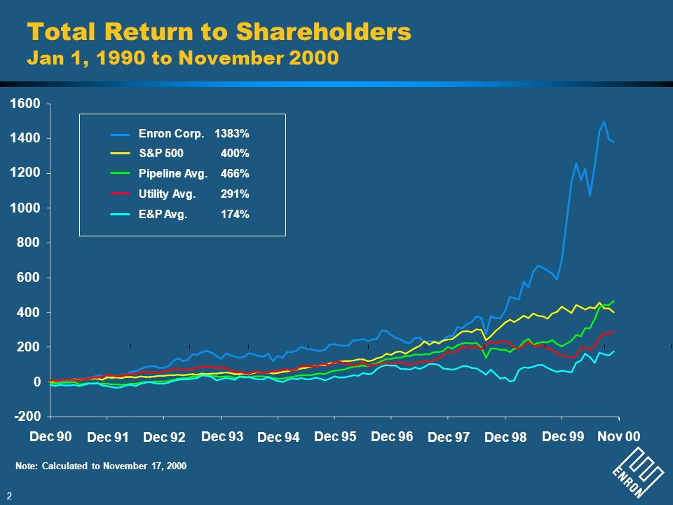 Total Return to Shareholders Jan 1, 1990 to November 2000