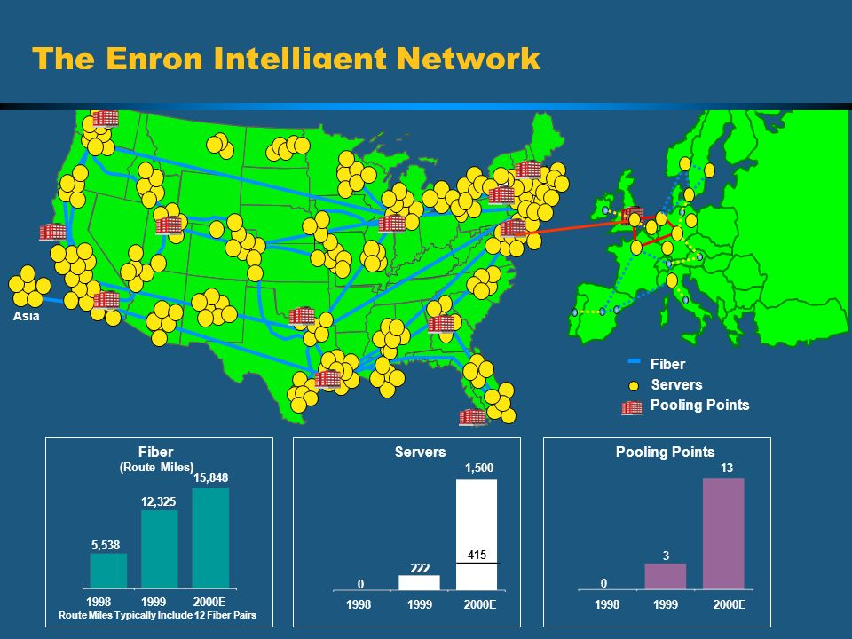 The Enron Intelligent Network