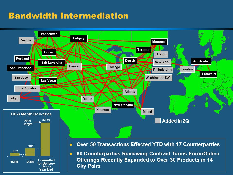 Bandwidth Intermediation
