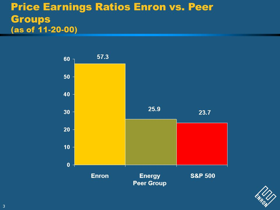 Price Earnings Ratios Enron vs. Peer Groups (as of )