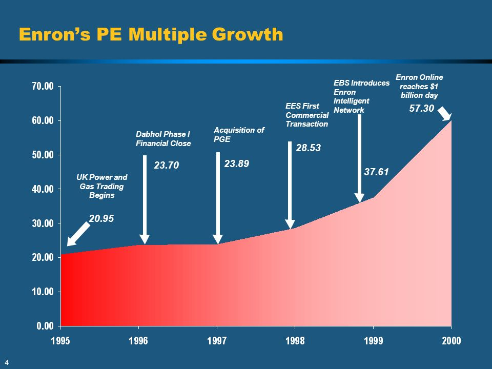 Enron's PE Multiple Growth