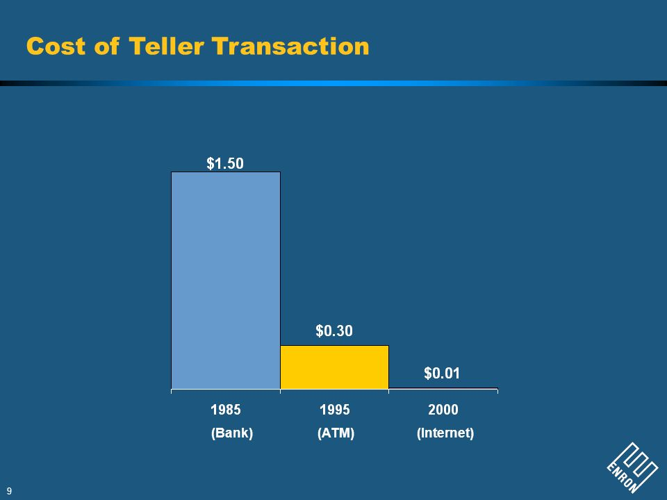 Cost of Teller Transaction