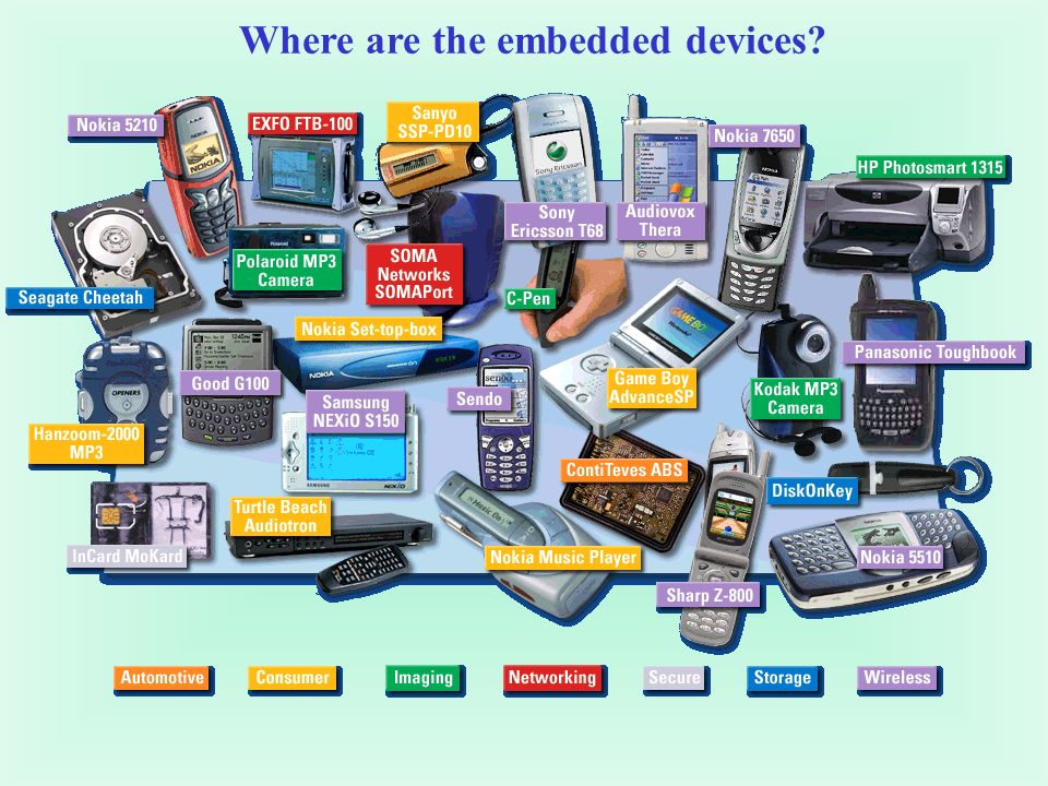 Where are the embedded devices