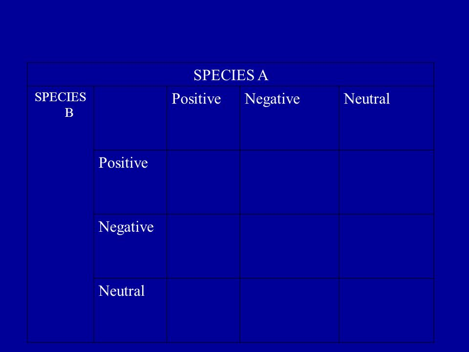 SPECIES A SPECIES B Positive Negative Neutral