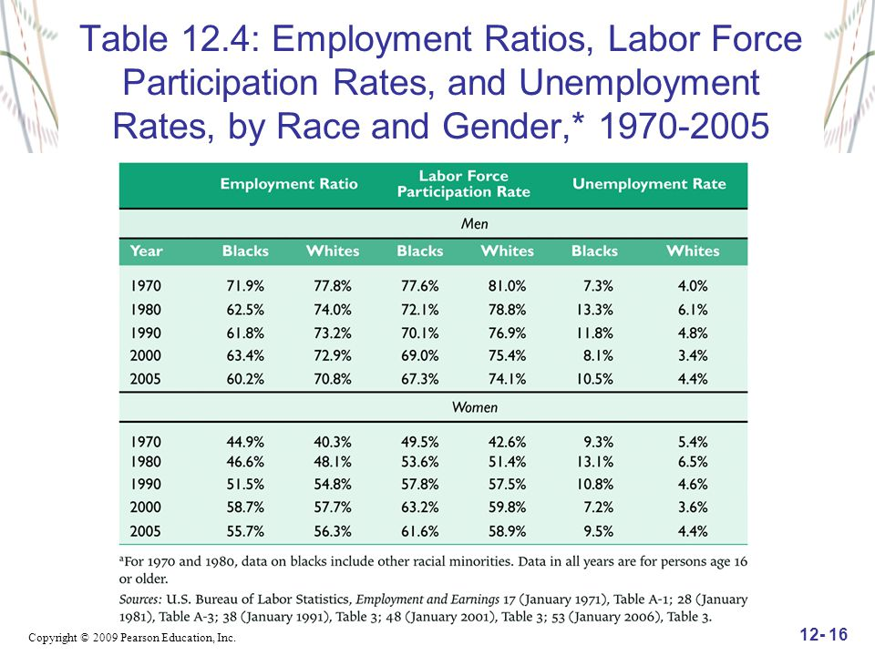 Table 12.4: Employment Ratios, Labor Force Participation Rates, and Unemployment Rates, by Race and Gender,*
