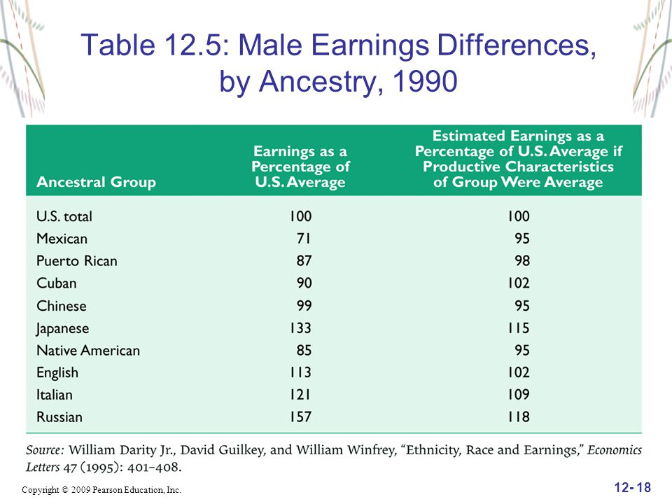 Table 12.5: Male Earnings Differences, by Ancestry, 1990