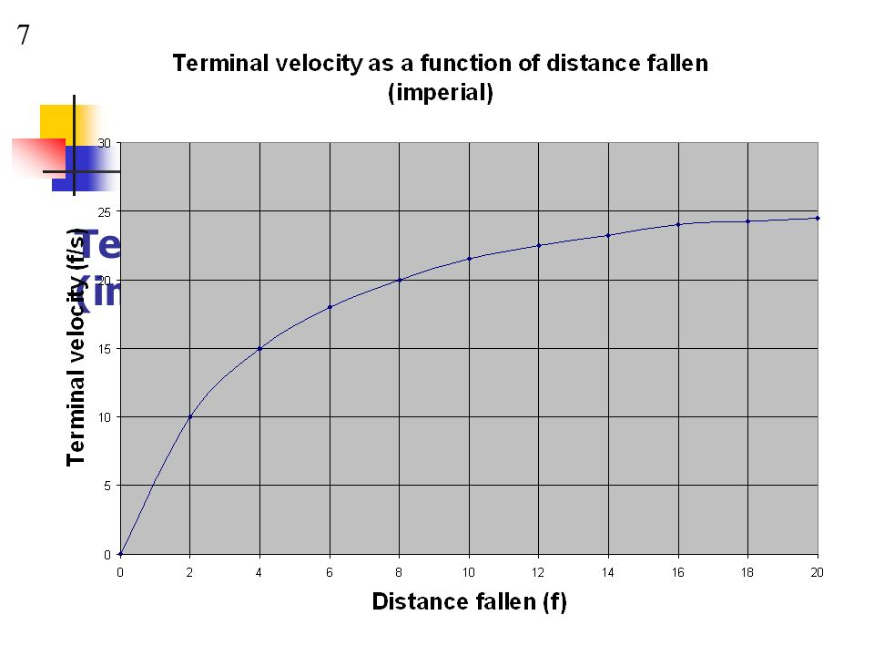 Terminal Velocity v Distance Fallen (imperial)