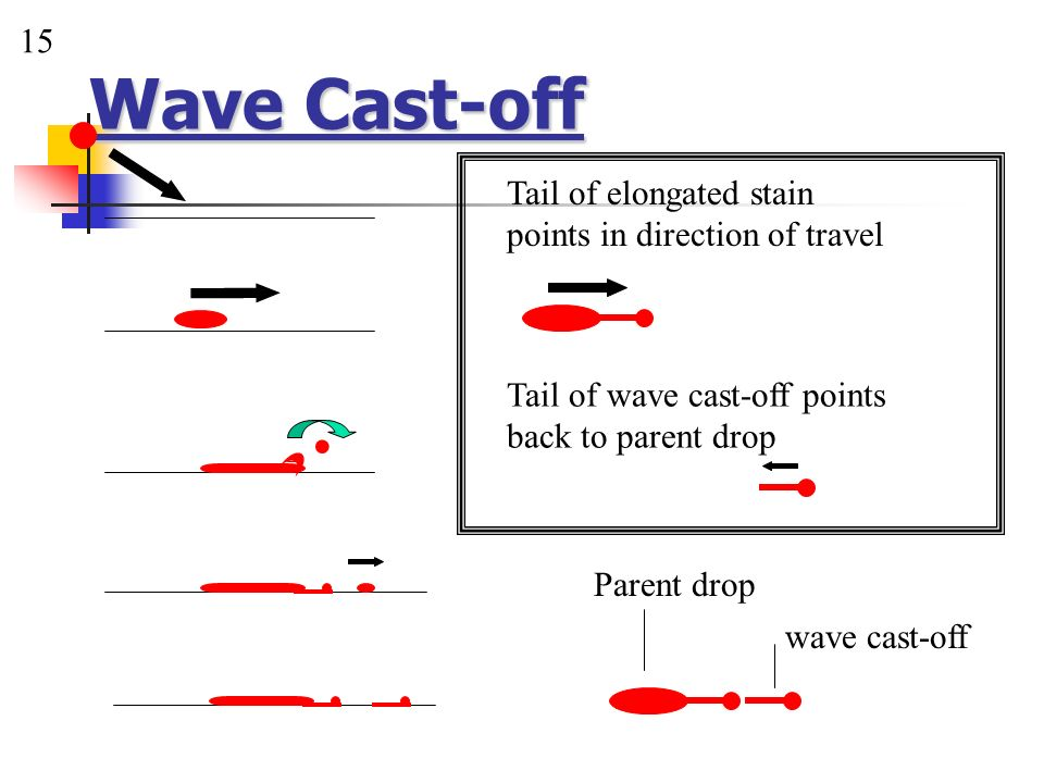. Wave Cast-off 15 Tail of elongated stain