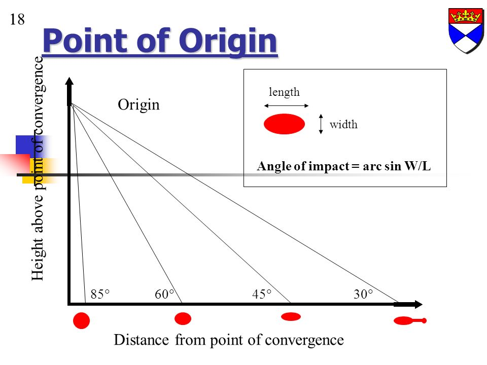 Point of Origin 1 18 Distance from point of convergence