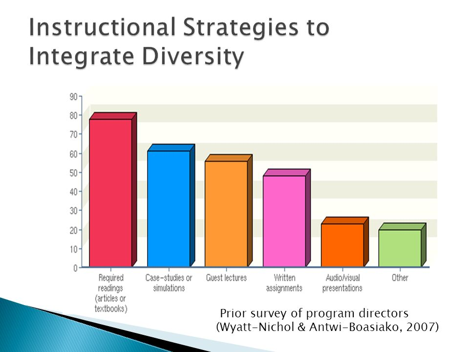 Instructional Strategies to Integrate Diversity