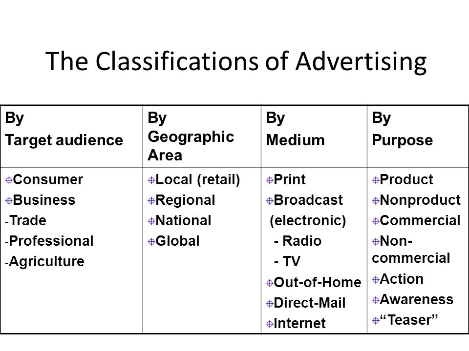 The Classifications of Advertising