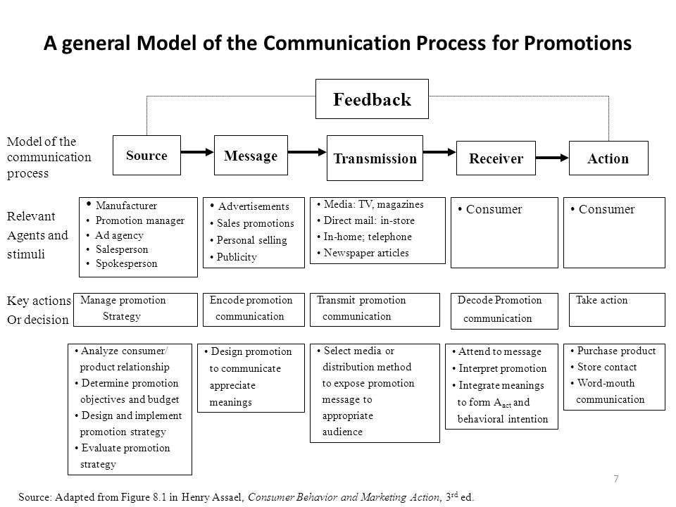 A general Model of the Communication Process for Promotions