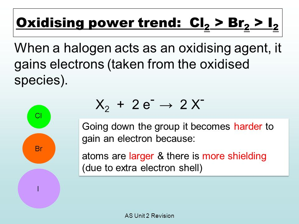 Oxidising power trend: Cl2 > Br2 > I2