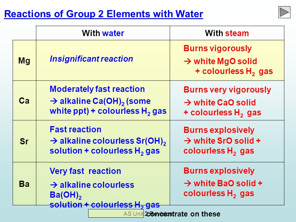 Reactions of Group 2 Elements with Water