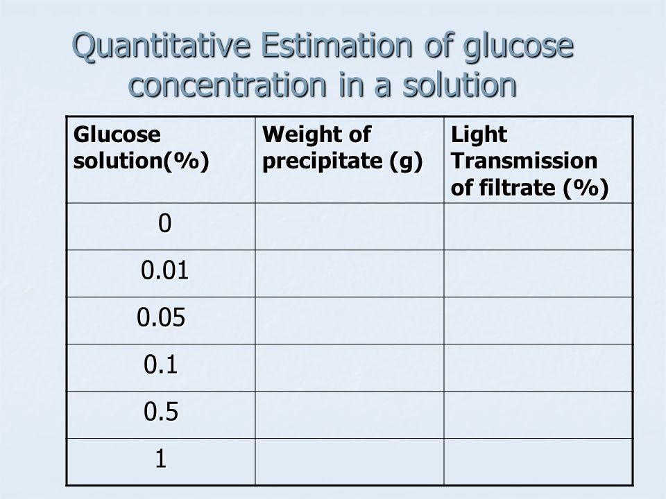 Quantitative Estimation of glucose concentration in a solution