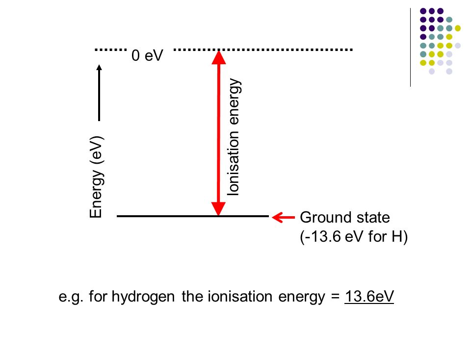 Ionisation energy Energy (eV) Ground state. (-13.6 eV for H) 0 eV.