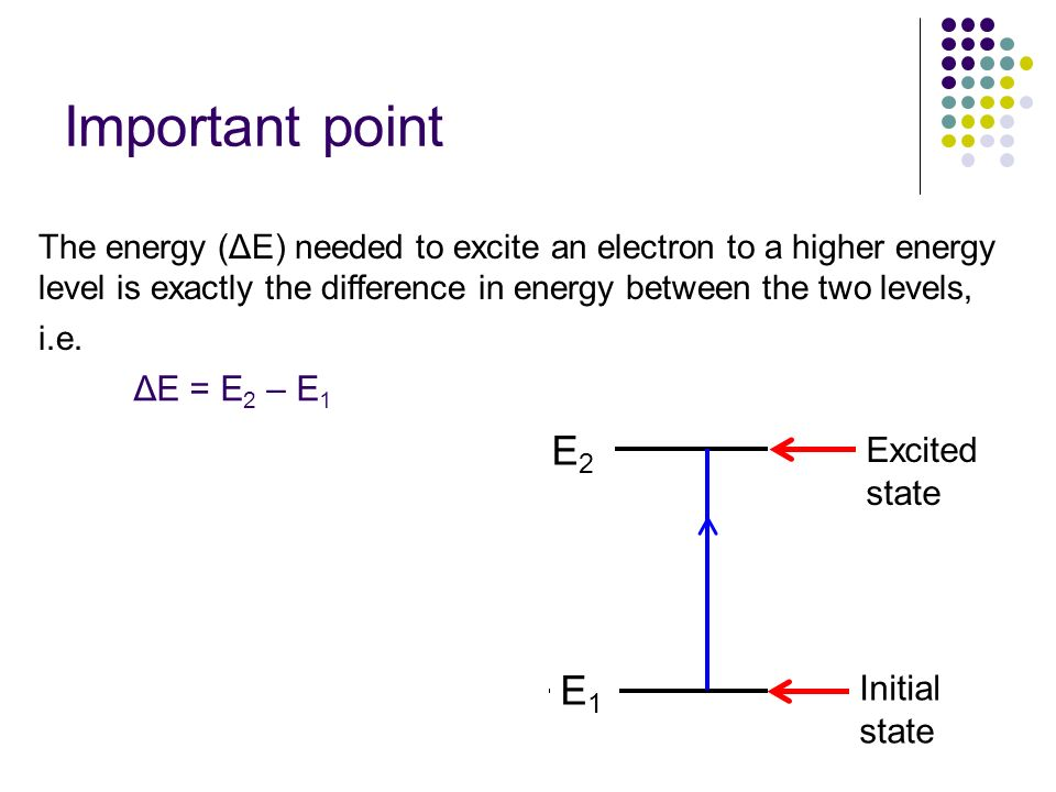 Important point E2 E1 ΔE = E2 – E1 Excited state Initial state
