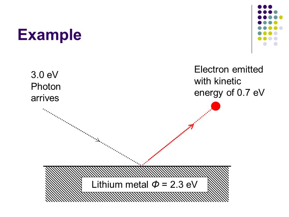 Example Electron emitted with kinetic energy of 0.7 eV