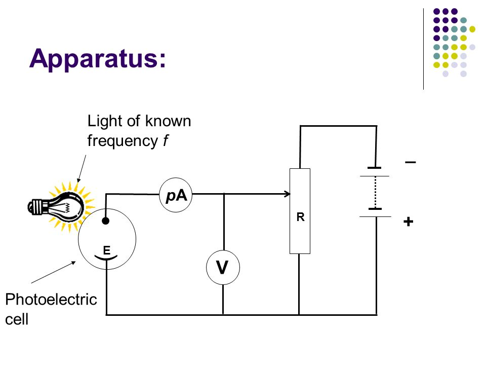Apparatus: ( _ + V Light of known frequency f pA Photoelectric cell R