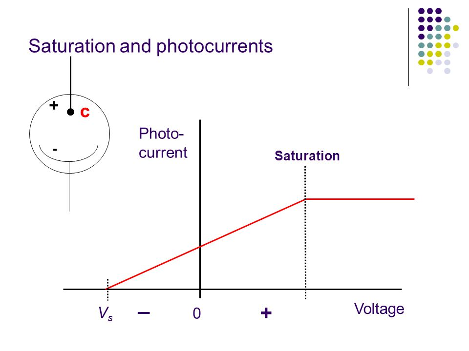 Saturation and photocurrents