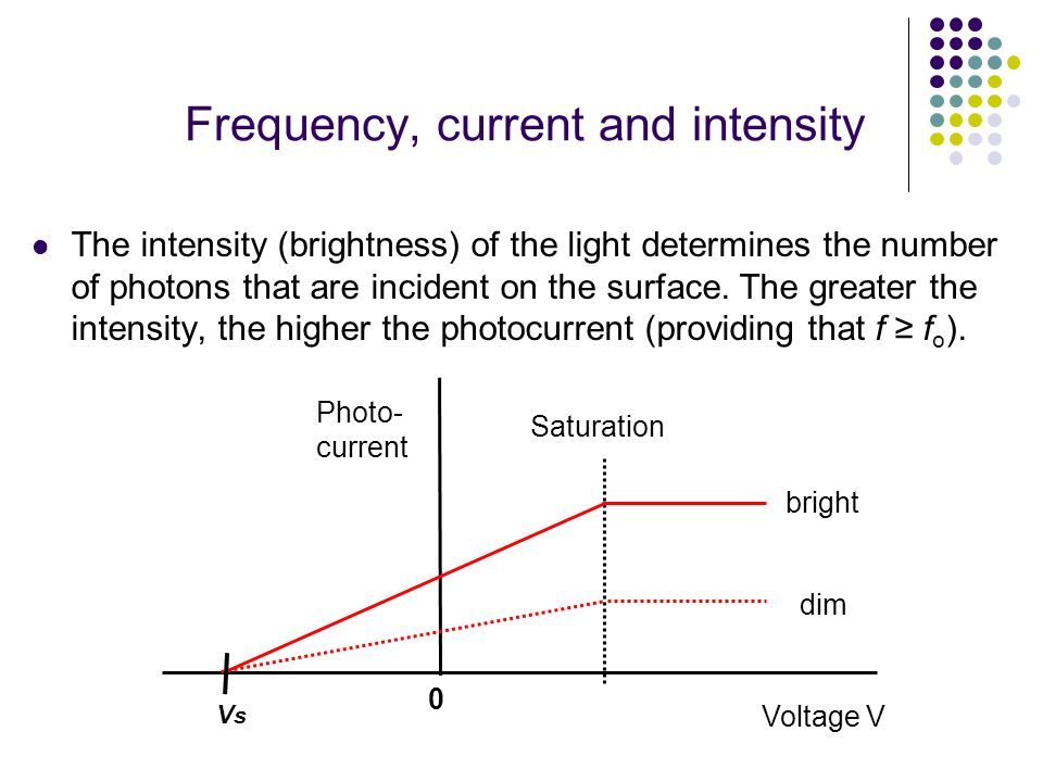 Frequency, current and intensity