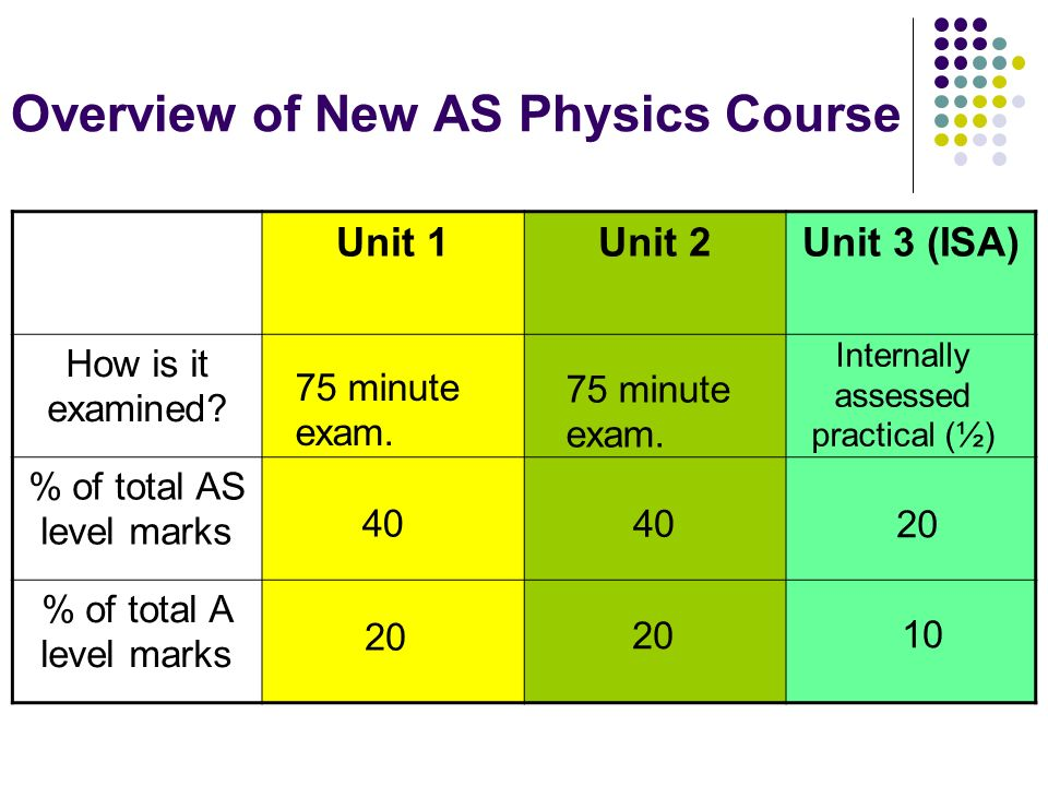 Overview of New AS Physics Course