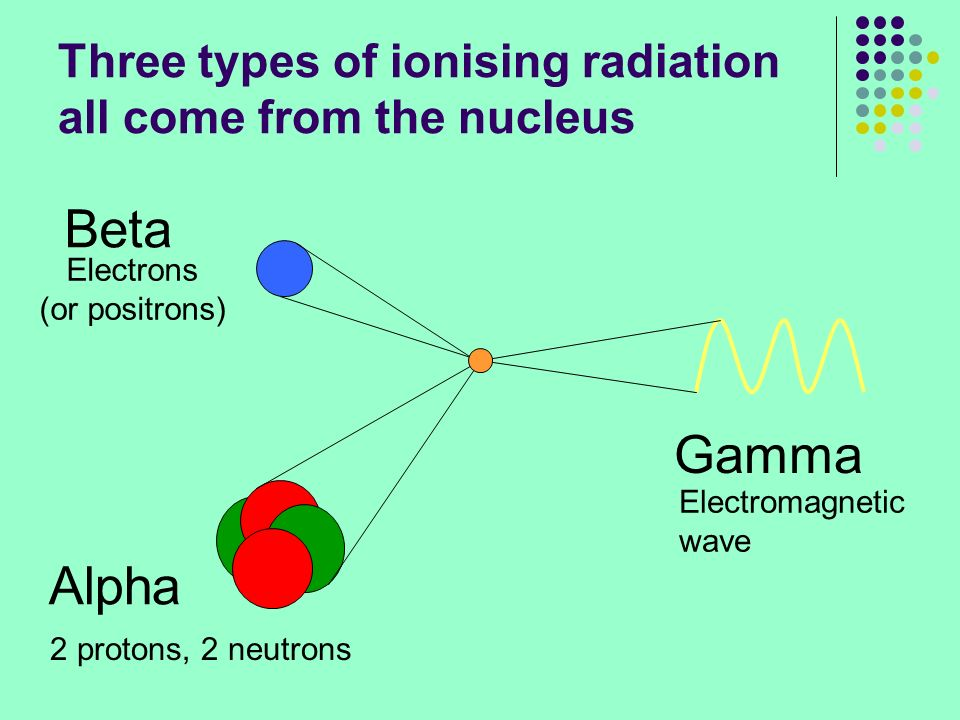 Three types of ionising radiation all come from the nucleus