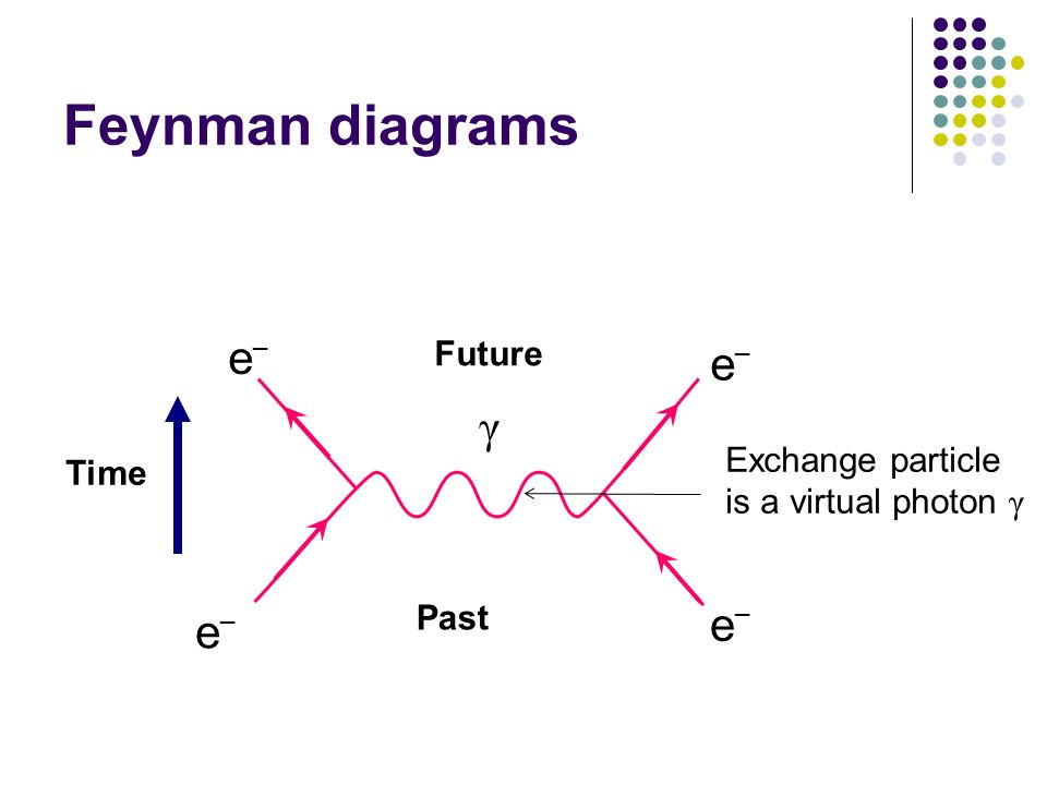 Feynman diagrams γ e Future Exchange particle is a virtual photon γ