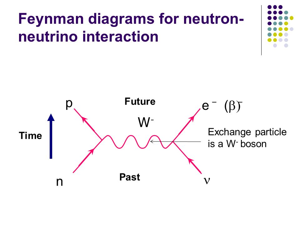 Feynman diagrams for neutron-neutrino interaction